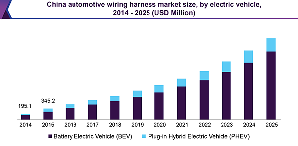 china automotive wiring harness market